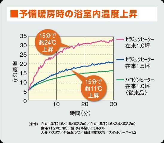 予備暖房時の温度上昇グラフ